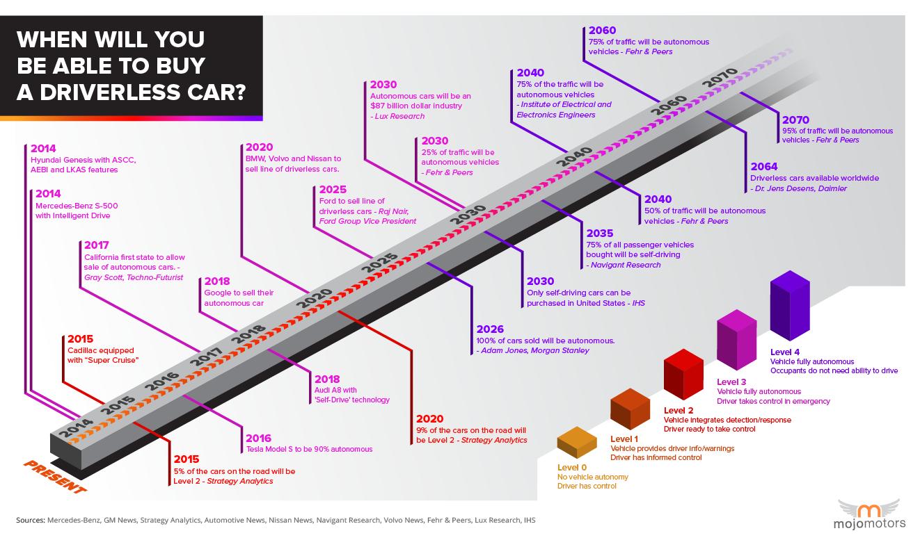 autonomous_driverless_car_infographic_predictions