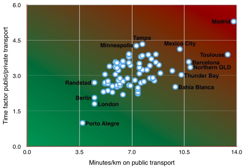 Cities with the fastest public transport in the world | TripGo blog